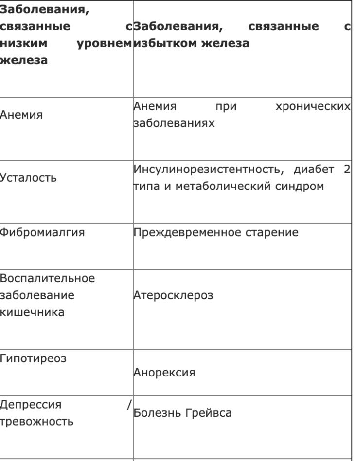 pochemu-uroven-zheleza-v-organizme-imeet-vazhnoe-znachenie-dlya-zdorov-ya-2-6918086