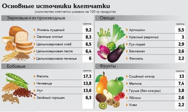 produkty-s-vysokim-soderzhaniem-kletchatki-tablica-2-3398106